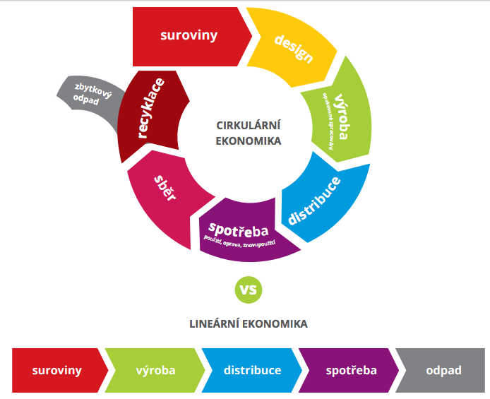 cirkularni vs linearni ekonomika